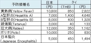日本とタイでの予防接種費用比較表